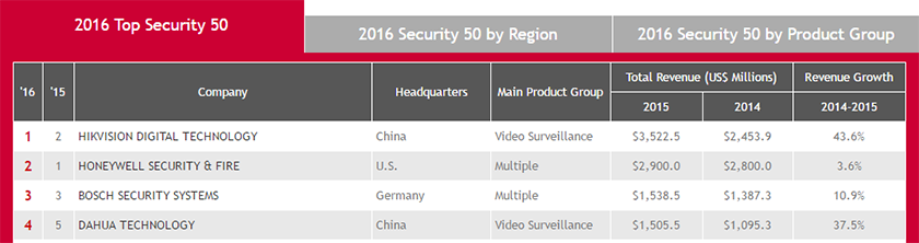 Hikvision Top Security 50