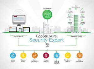 EcoStruxure Security Expert
