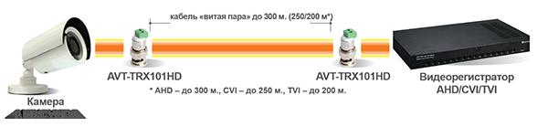 AVT-TRX101HD in pair
